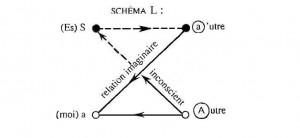 Schéma L de Jacques Lacan